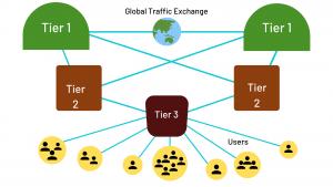 Global Traffic Exchange